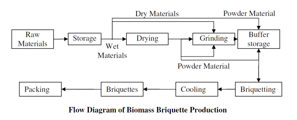 Analysis Of Charcoal Briquetting Industry