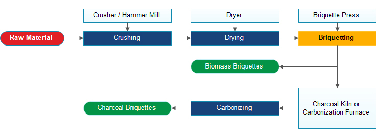 biomass briquettes anc charcoal briquettes making process