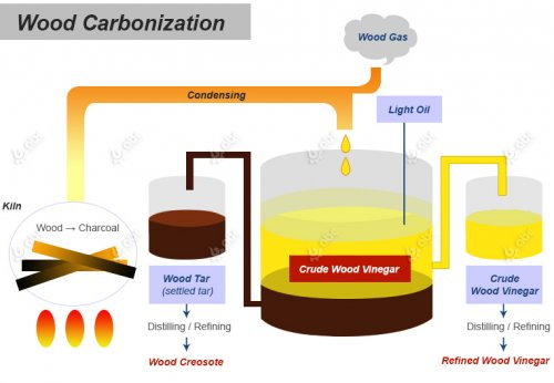Utilization of Wood Vinegar from Charcoal Briquette Making Process